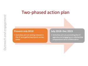 EO _2 phases action plan