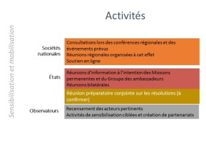 ER_activities-FR