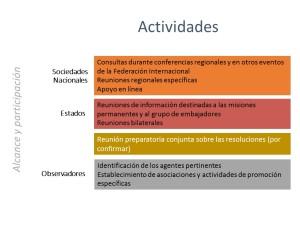 Eo_activities-es